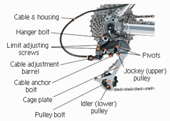 The back part of the bike gears